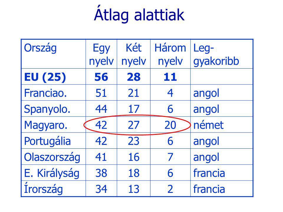 Átlag alattiak OrszágEgy nyelv Két nyelv Három nyelv Leg- gyakoribb EU (25)562811 Franciao.51214angol Spanyolo.44176angol Magyaro.422720német Portugália42236angol Olaszország41167angol E.
