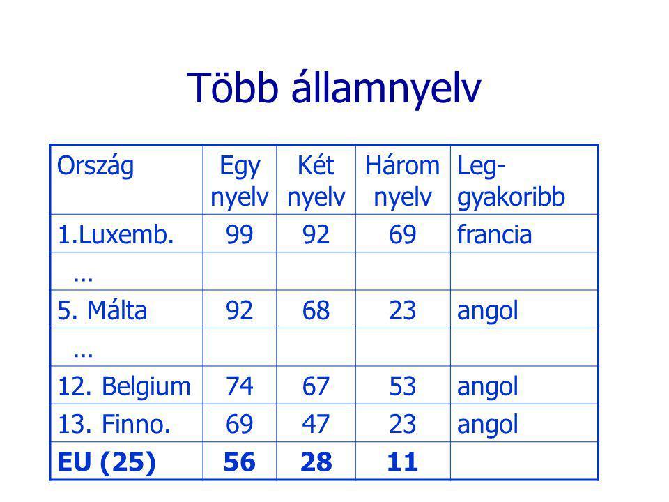 Több államnyelv OrszágEgy nyelv Két nyelv Három nyelv Leg- gyakoribb 1.Luxemb.999269francia … 5. Málta926823angol … 12. Belgium746753angol 13. Finno.6
