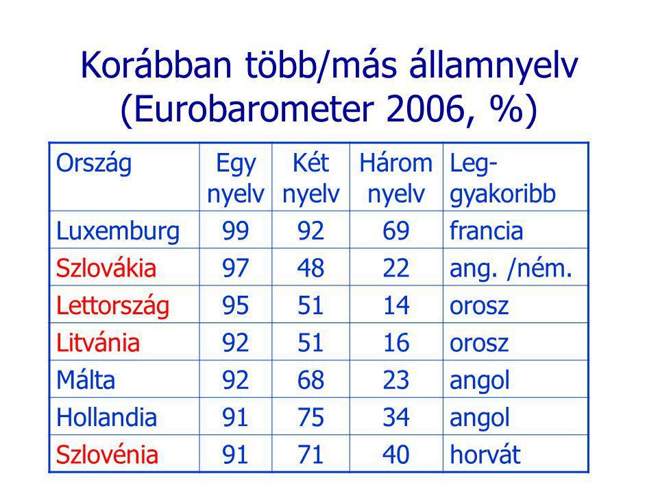 Korábban több/más államnyelv (Eurobarometer 2006, %) OrszágEgy nyelv Két nyelv Három nyelv Leg- gyakoribb Luxemburg999269francia Szlovákia974822ang. /