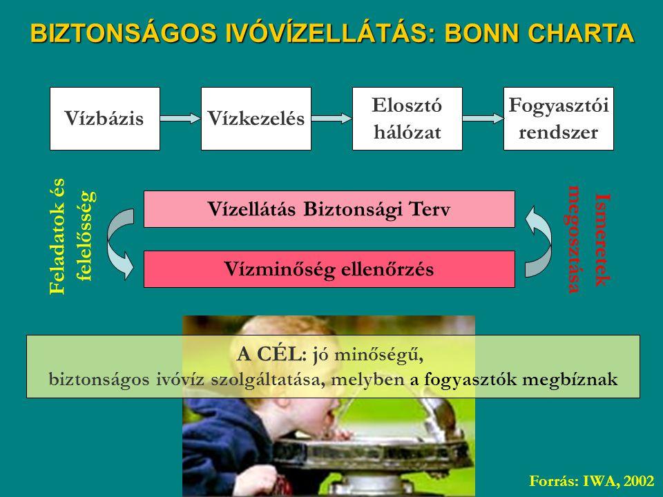 VízbázisVízkezelés Elosztó hálózat Fogyasztói rendszer Vízellátás Biztonsági Terv Vízminőség ellenőrzés Feladatok és felelősség Ismeretek megosztása F