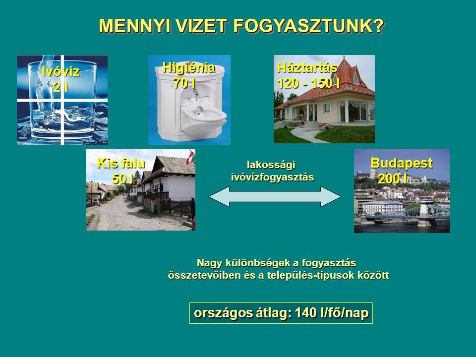 Ivóvíz 2 l Higiénia 70 l 70 lHáztartás 120 - 150 l Kis falu 50 l 50 lBudapest 200 l 200 l lakosságiivóvízfogyasztás Nagy különbségek a fogyasztás össz