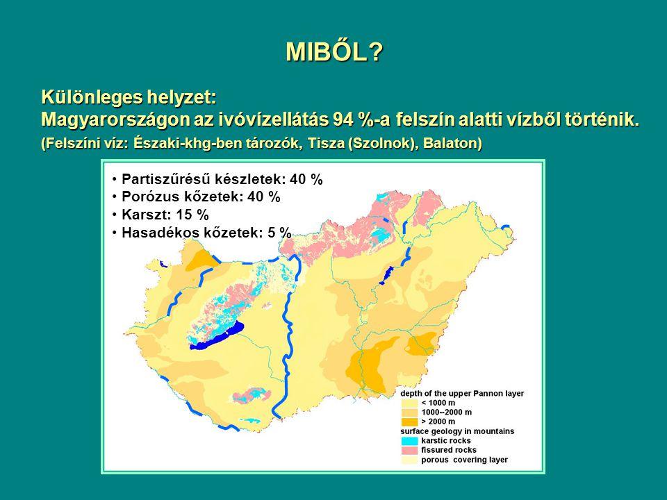MIBŐL? Különleges helyzet: Magyarországon az ivóvízellátás 94 %-a felszín alatti vízből történik. (Felszíni víz: Északi-khg-ben tározók, Tisza (Szolno