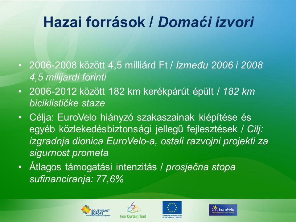 2006-2008 között 4,5 milliárd Ft / Između 2006 i 2008 4,5 milijardi forinti 2006-2012 között 182 km kerékpárút épült / 182 km biciklističke staze Célja: EuroVelo hiányzó szakaszainak kiépítése és egyéb közlekedésbiztonsági jellegű fejlesztések / Cilj: izgradnja dionica EuroVelo-a, ostali razvojni projekti za sigurnost prometa Átlagos támogatási intenzitás / prosječna stopa sufinanciranja: 77,6% Hazai források / Domaći izvori