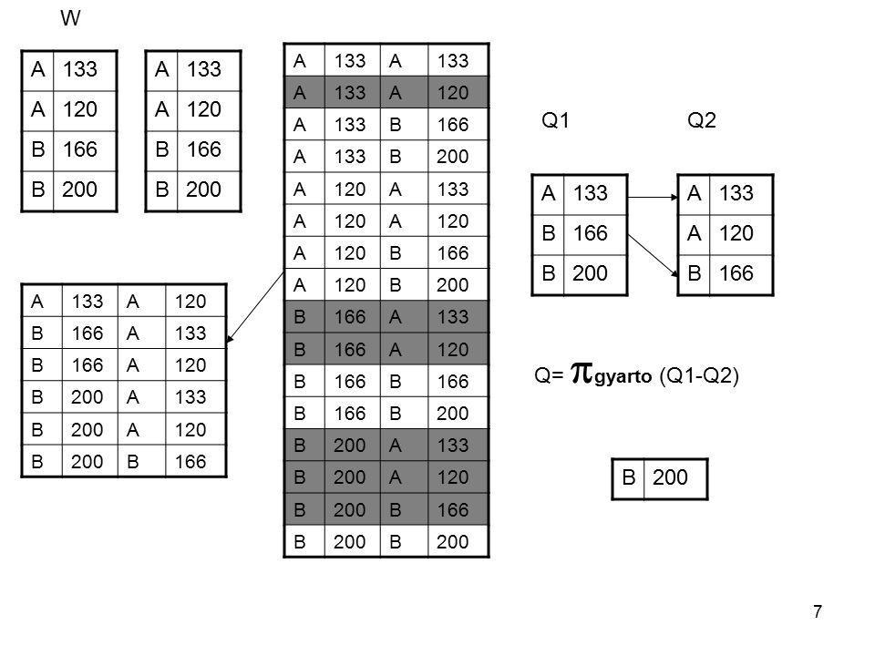 8 Sapientia - Erdélyi Magyar TudományEgyetem (EMTE) Csíkszereda j) Melyik gyártó gyárt legalább három, különböző sebességű PC-t C=(W.gyarto=W_1.gyarto) AND (W_2.gyarto=W_1.gyarto) AND (W.sebesseg<>W_1.sebesseg) AND (W.sebesseg<>W_2.sebesseg) AND (W_1.sebesseg<>W_2.sebesseg)  gyártó (  C ( W X W_1 X W_2 )) W=  gyarto,sebesseg (PCTermek)