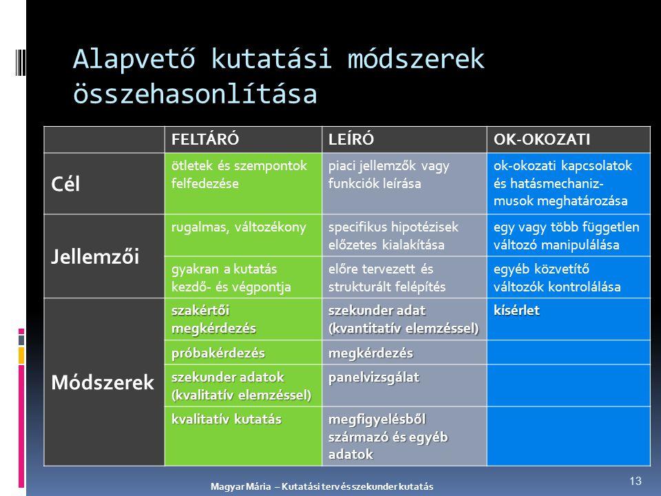 Alapvető kutatási módszerek összehasonlítása FELTÁRÓLEÍRÓOK-OKOZATI Cél ötletek és szempontok felfedezése piaci jellemzők vagy funkciók leírása ok-oko