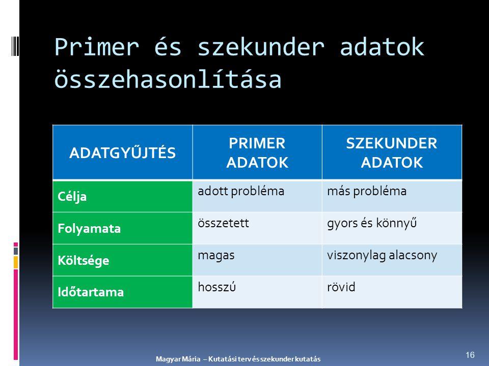 Primer és szekunder adatok összehasonlítása ADATGYŰJTÉS PRIMER ADATOK SZEKUNDER ADATOK Célja adott problémamás probléma Folyamata összetettgyors és kö