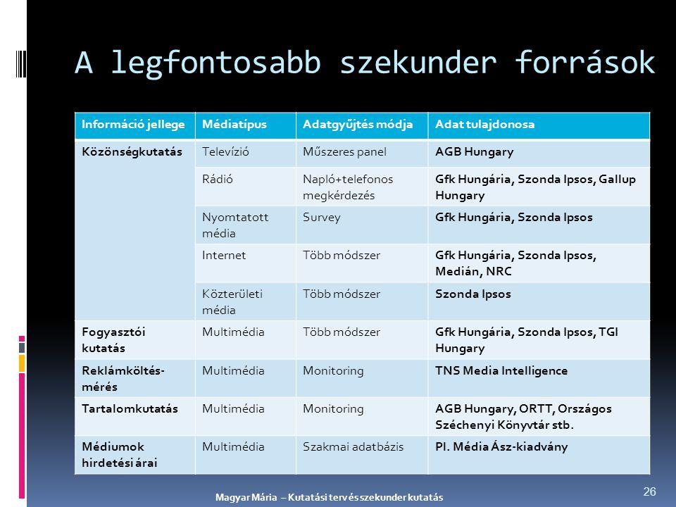 A legfontosabb szekunder források Információ jellegeMédiatípusAdatgyűjtés módjaAdat tulajdonosa KözönségkutatásTelevízióMűszeres panelAGB Hungary Rádi