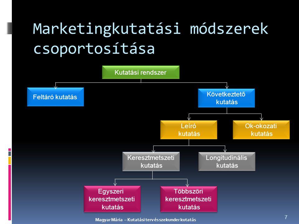 Marketingkutatási módszerek csoportosítása Egyszeri keresztmetszeti kutatás Egyszeri keresztmetszeti kutatás Többszöri keresztmetszeti kutatás Többszö