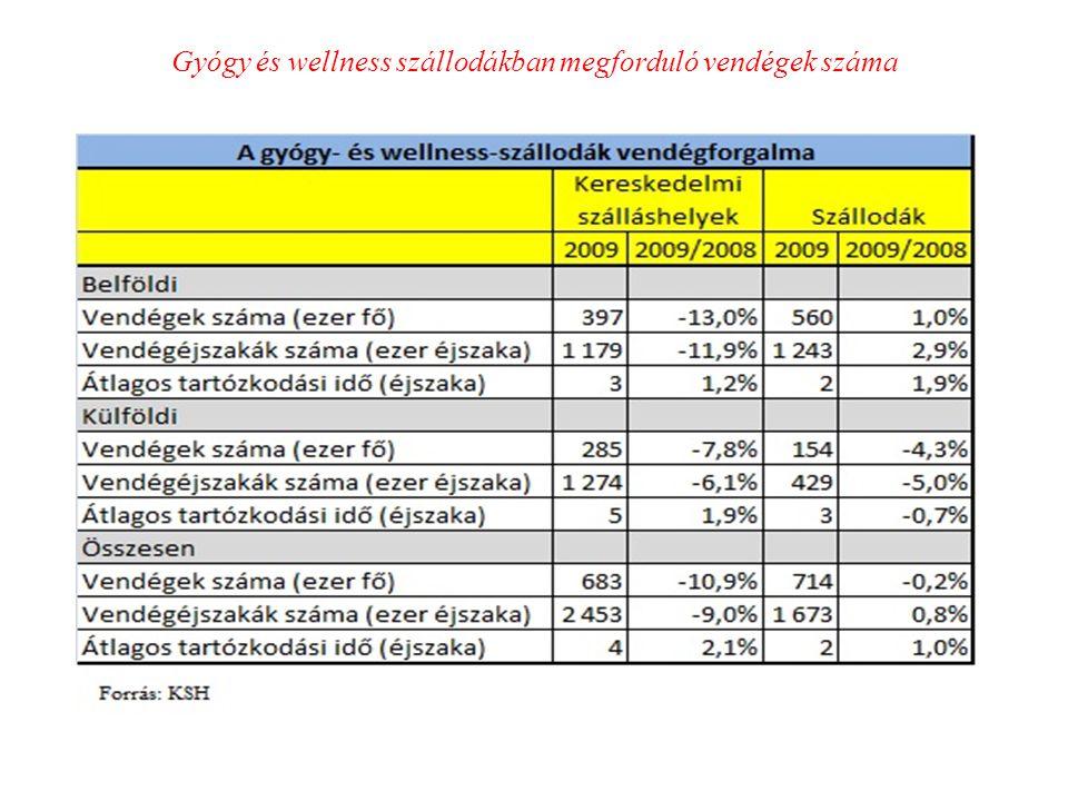 Gyógy és wellness szállodákban megforduló vendégek száma