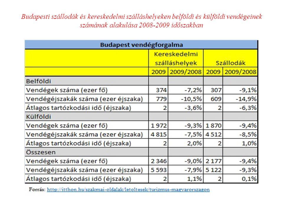 Budapesti szállodák és kereskedelmi szálláshelyeken belföldi és külföldi vendégeinek számának alakulása 2008-2009 időszakban :