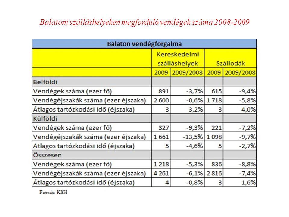 Balatoni szálláshelyeken megforduló vendégek száma 2008-2009