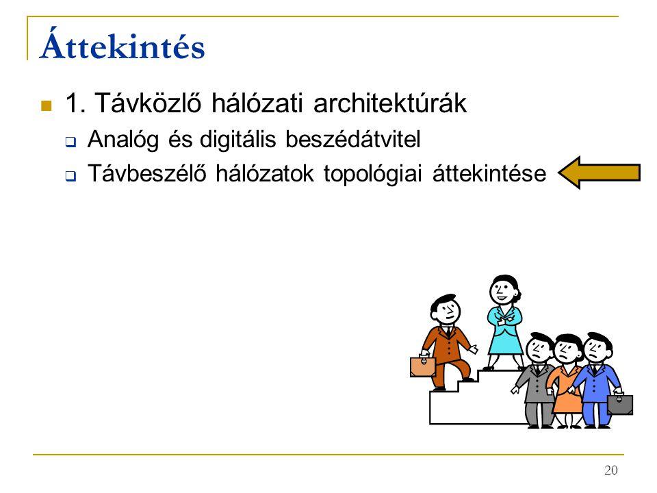 20 Áttekintés 1. Távközlő hálózati architektúrák  Analóg és digitális beszédátvitel  Távbeszélő hálózatok topológiai áttekintése