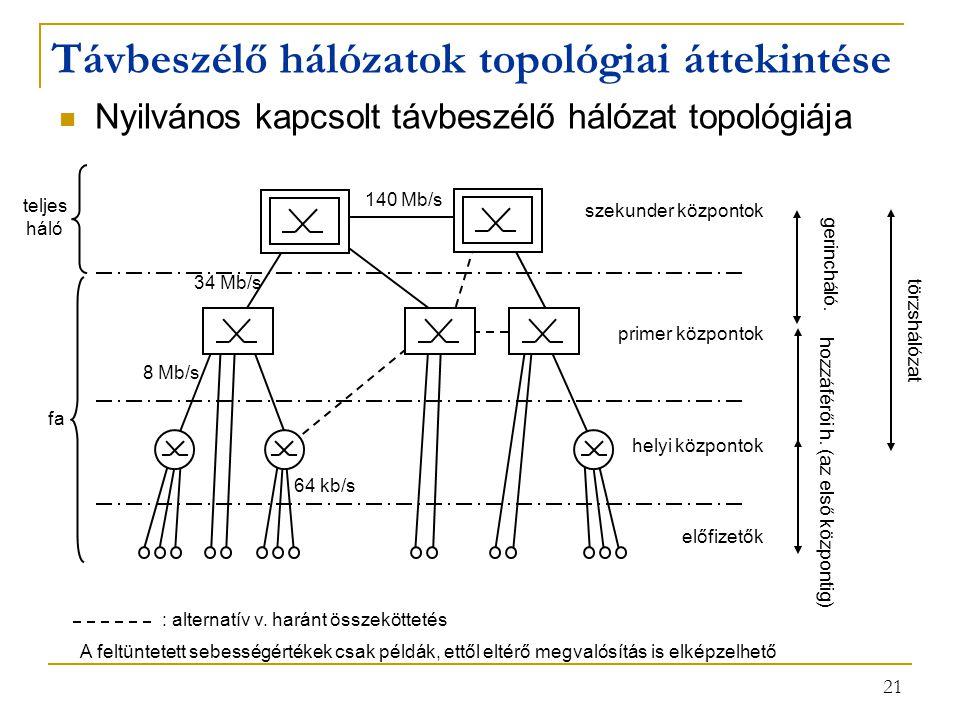 21 Nyilvános kapcsolt távbeszélő hálózat topológiája Távbeszélő hálózatok topológiai áttekintése szekunder központok előfizetők primer központok helyi