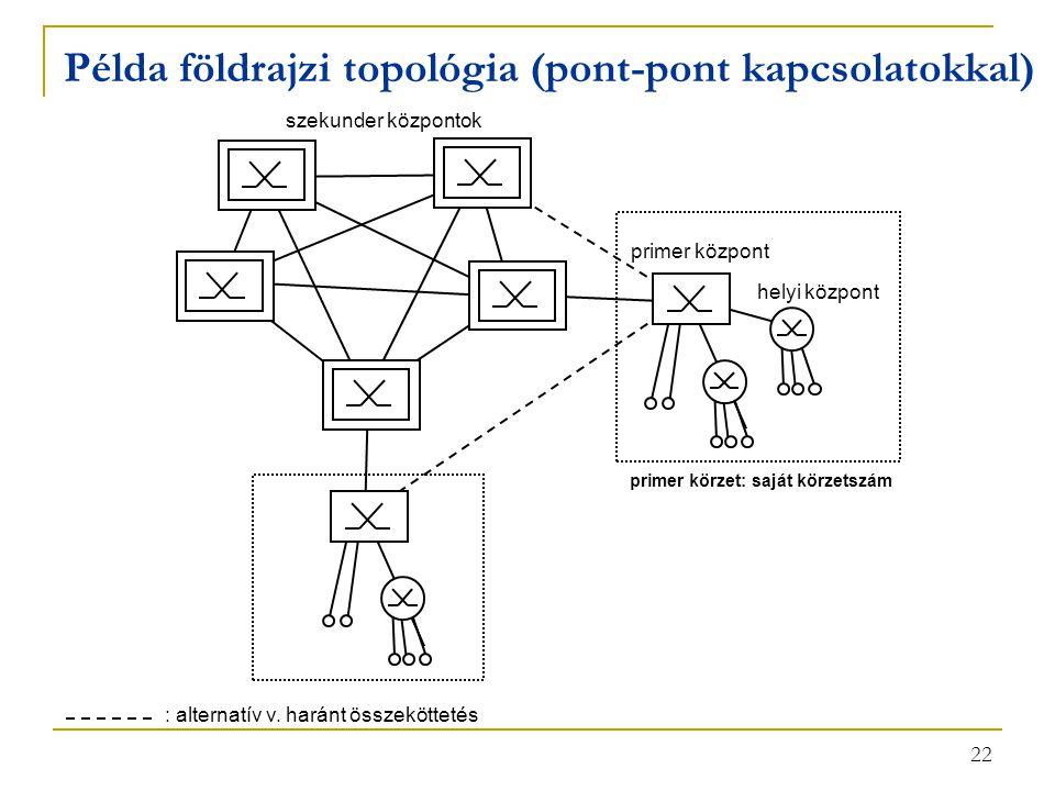 22 Példa földrajzi topológia (pont-pont kapcsolatokkal) : alternatív v. haránt összeköttetés primer körzet: saját körzetszám szekunder központok prime