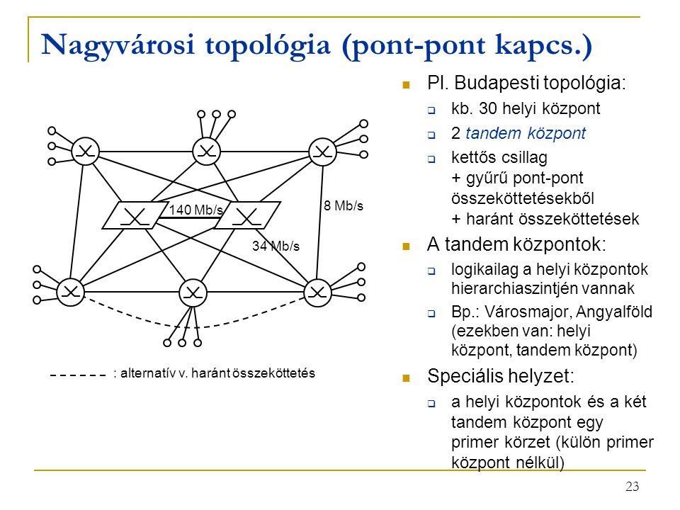 23 Nagyvárosi topológia (pont-pont kapcs.) Pl. Budapesti topológia:  kb. 30 helyi központ  2 tandem központ  kettős csillag + gyűrű pont-pont össze