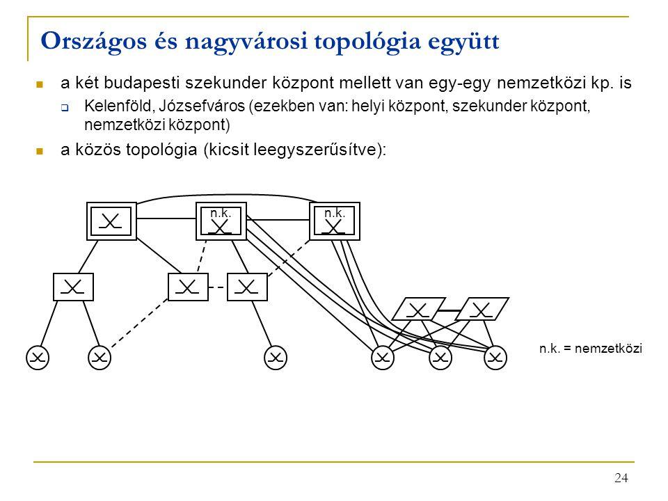 24 Országos és nagyvárosi topológia együtt a két budapesti szekunder központ mellett van egy-egy nemzetközi kp. is  Kelenföld, Józsefváros (ezekben v
