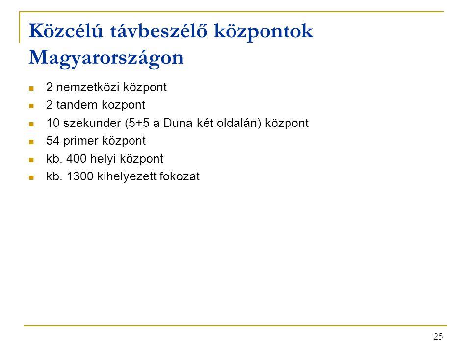 25 Közcélú távbeszélő központok Magyarországon 2 nemzetközi központ 2 tandem központ 10 szekunder (5+5 a Duna két oldalán) központ 54 primer központ k