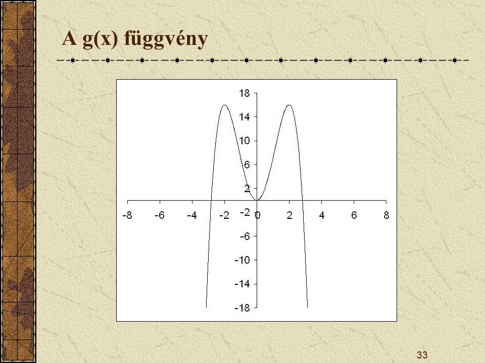 33 A g(x) függvény