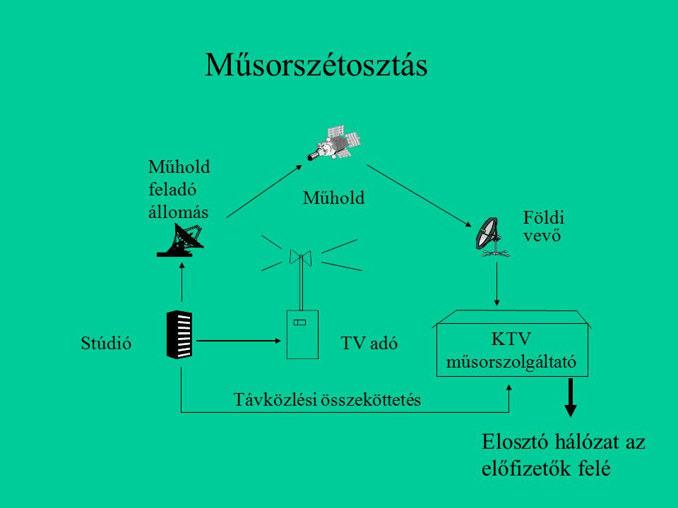 KTV műsorszolgáltató MMDS adó Műhold DTH Egyéni vevők Közösségi vevő Műsorelosztás