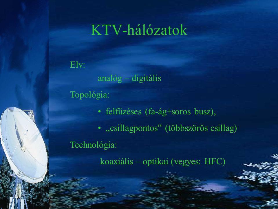 KTV hálózatok felépítése  HFC ONU Trunk Vonal Bekötő Fejállomás ANTENNÁKANTENNÁK f1 f2 fk fn … … …