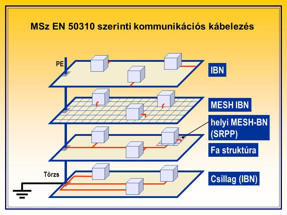 Törzs PE IBN MESH IBN Csillag (IBN) Fa struktúra helyi MESH-BN (SRPP)