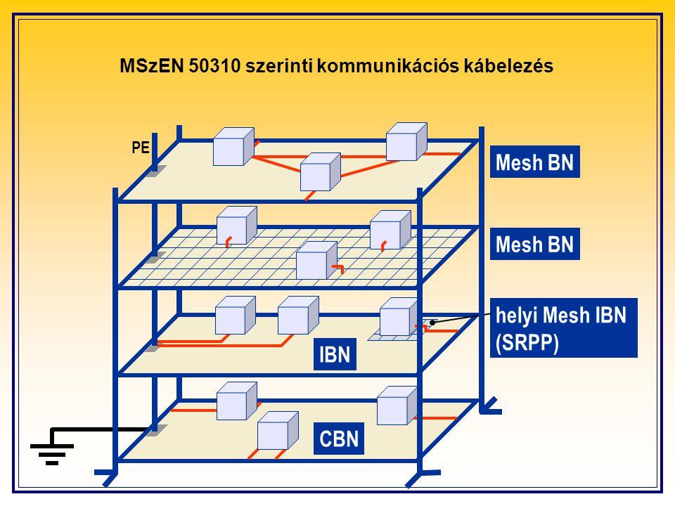MSzEN 50310 szerinti kommunikációs kábelezés PE Mesh BN helyi Mesh IBN (SRPP) IBN CBN