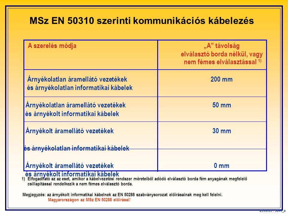 """MSz EN 50310 szerinti kommunikációs kábelezés A szerelés módja""""A távolság elválasztó borda nélkül, vagy nem fémes elválasztással 1) Árnyékolatlan áramellátó vezetékek 200 mm és árnyékolatlan informatikai kábelek Árnyékolatlan áramellátó vezetékek 50 mm és árnyékolt informatikai kábelek Árnyékolt áramellátó vezetékek 30 mm és árnyékolatlan informatikai kábelek Árnyékolt áramellátó vezetékek 0 mm és árnyékolt informatikai kábelek 25.09.03 / 3844_a 1) Elfogadható az az eset, amikor a kábelvezetési rendszer méreteiből adódó elválasztó borda fém anyagának megfelelő csillapítással rendelkezik a nem fémes elválasztó borda."""