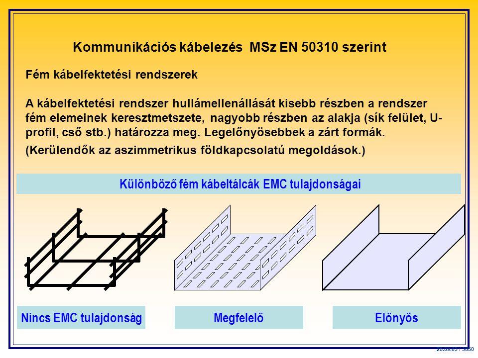 Fém kábelfektetési rendszerek A kábelfektetési rendszer hullámellenállását kisebb részben a rendszer fém elemeinek keresztmetszete, nagyobb részben az alakja (sík felület, U- profil, cső stb.) határozza meg.