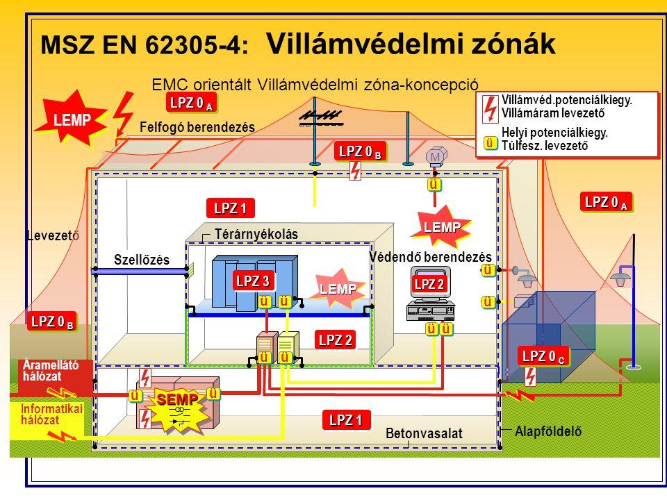 EMC orientált Villámvédelmi zóna-koncepció Felfogó berendezés Szellőzés Alapföldelő Betonvasalat Védendő berendezés Térárnyékolás M LPZ 0 A SEMP LEMP LEMP LEMP Levezető LPZ 0 B LPZ 0 C Áramellátó hálózat Informatikai hálózat Villámvéd.potenciálkiegy.