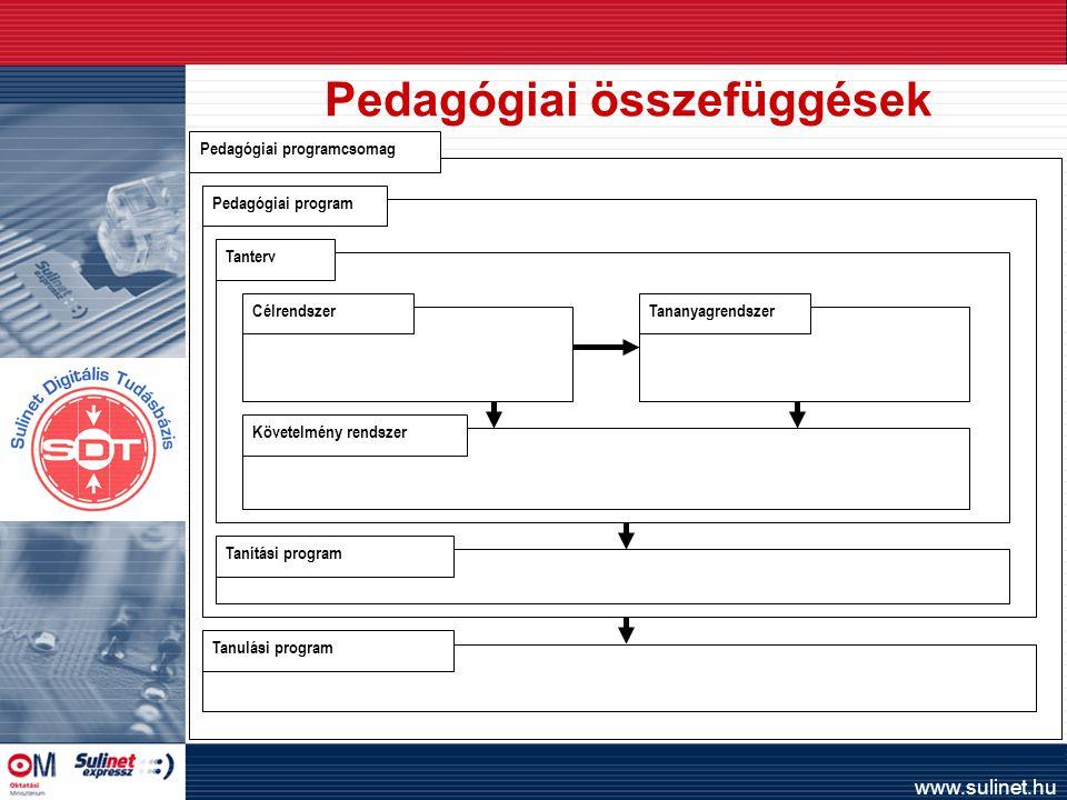 www.sulinet.hu Pedagógiai összefüggések Pedagógiai programcsomag Pedagógiai program Tanterv CélrendszerTananyagrendszer Követelmény rendszer Tanítási program Tanulási program