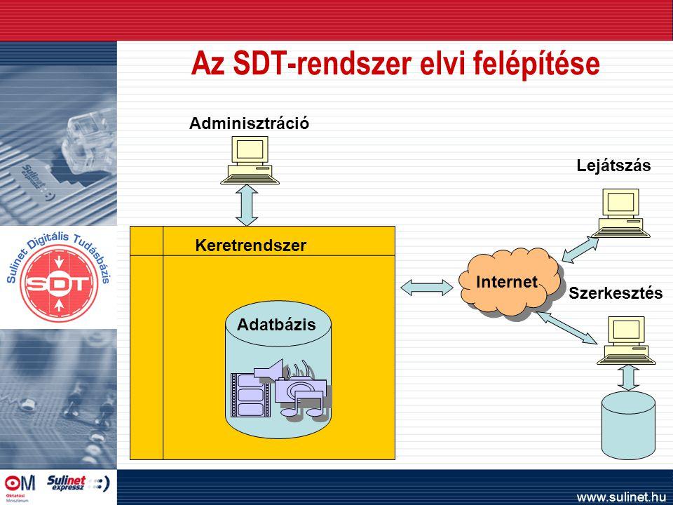 www.sulinet.hu Keretrendszer Az SDT-rendszer elvi felépítése Internet Adatbázis Lejátszás Szerkesztés Adminisztráció