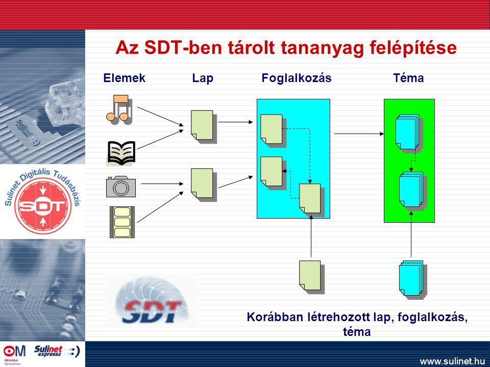 www.sulinet.hu Az SDT-ben tárolt tananyag felépítése ElemekFoglalkozásTémaLap Korábban létrehozott lap, foglalkozás, téma