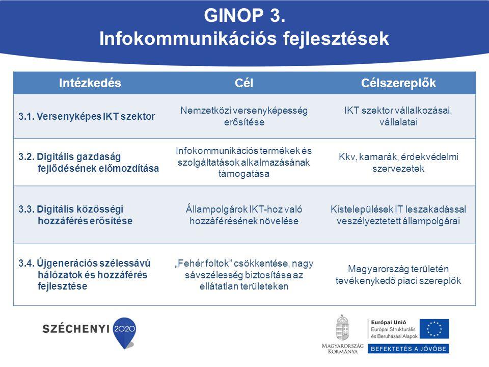 IntézkedésCélCélszereplők 3.1. Versenyképes IKT szektor Nemzetközi versenyképesség erősítése IKT szektor vállalkozásai, vállalatai 3.2. Digitális gazd