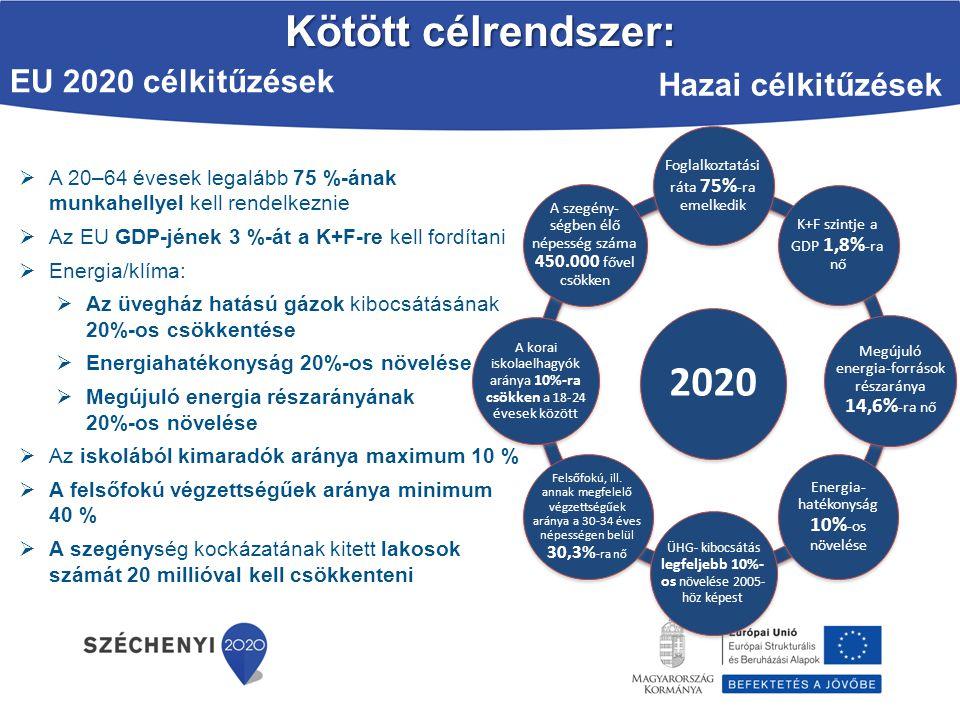 Kötött célrendszer:  A 20–64 évesek legalább 75 %-ának munkahellyel kell rendelkeznie  Az EU GDP-jének 3 %-át a K+F-re kell fordítani  Energia/klím