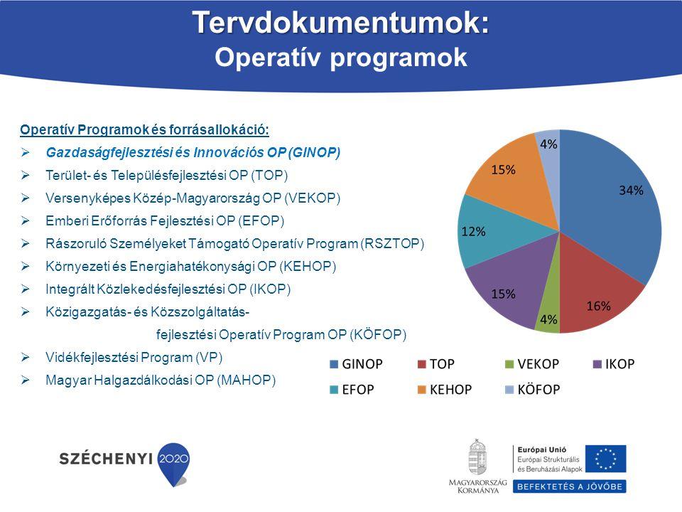 Tervdokumentumok: Operatív programok Operatív Programok és forrásallokáció:  Gazdaságfejlesztési és Innovációs OP (GINOP)  Terület- és Településfejl