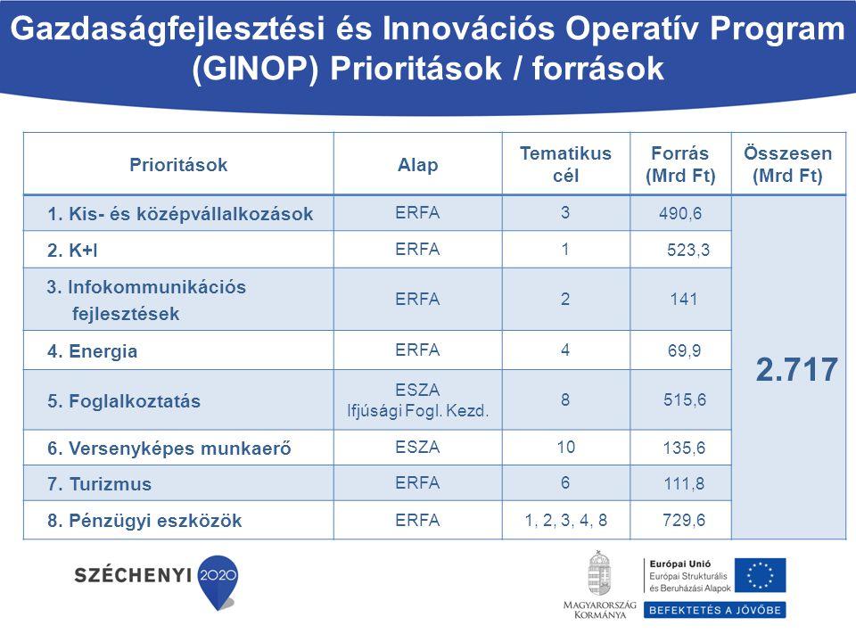 Gazdaságfejlesztési és Innovációs Operatív Program (GINOP) Prioritások / források PrioritásokAlap Tematikus cél Forrás (Mrd Ft) Összesen (Mrd Ft) 1. K