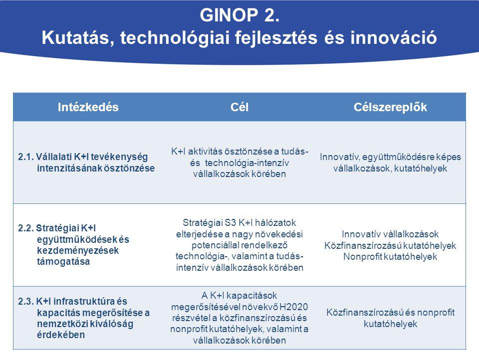 IntézkedésCélCélszereplők 2.1. Vállalati K+I tevékenység intenzitásának ösztönzése K+I aktivitás ösztönzése a tudás- és technológia-intenzív vállalkoz