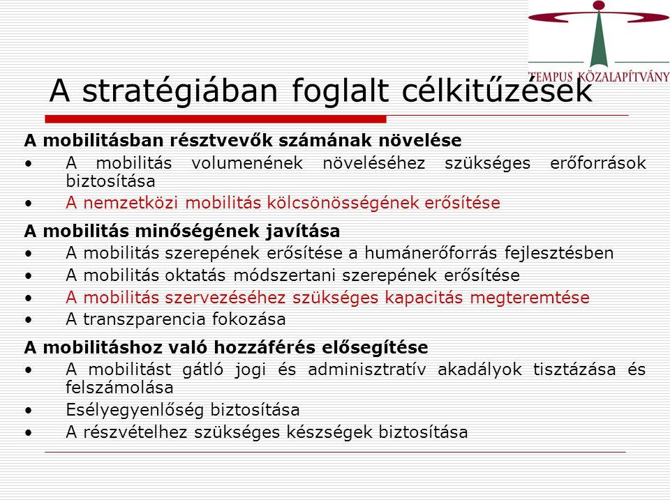 A stratégiában foglalt célkitűzések A mobilitásban résztvevők számának növelése A mobilitás volumenének növeléséhez szükséges erőforrások biztosítása A nemzetközi mobilitás kölcsönösségének erősítése A mobilitás minőségének javítása A mobilitás szerepének erősítése a humánerőforrás fejlesztésben A mobilitás oktatás módszertani szerepének erősítése A mobilitás szervezéséhez szükséges kapacitás megteremtése A transzparencia fokozása A mobilitáshoz való hozzáférés elősegítése A mobilitást gátló jogi és adminisztratív akadályok tisztázása és felszámolása Esélyegyenlőség biztosítása A részvételhez szükséges készségek biztosítása