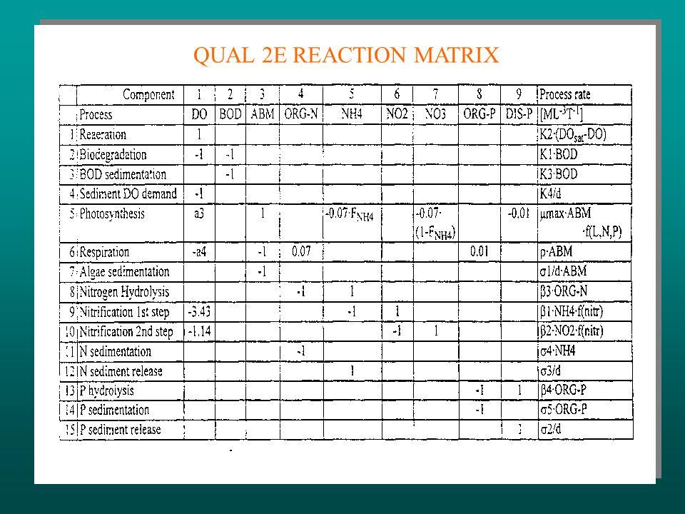  R(C, P) - REAKCIÓ TAG (félempírikus) P - PARAMÉTER VEKTOR P - PARAMÉTER VEKTOR IDENTIFIKÁCIÓ SZÜKSÉGES IDENTIFIKÁCIÓ SZÜKSÉGES HIPOTÉZISEK HIPOTÉZISEK KALIBRÁLÁS ÉS IGAZOLÁS KALIBRÁLÁS ÉS IGAZOLÁS ÉRZÉKENYSÉGI ÉSBIZONYTALANSÁGI ÉRZÉKENYSÉGI ÉSBIZONYTALANSÁGI ELEMZÉSEK ELEMZÉSEK LEÍRÓ EGYENLET, FELTÉTELEK ÉS MÓDSZEREK (II)