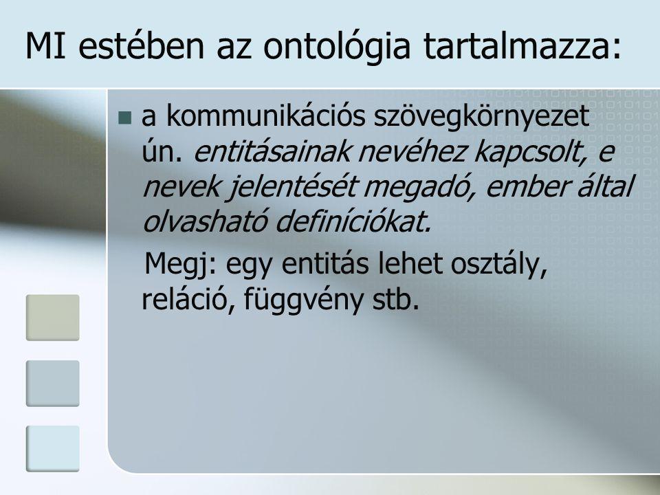 MI estében az ontológia tartalmazza: a kommunikációs szövegkörnyezet ún.