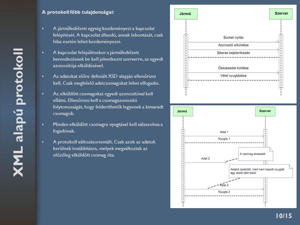 10/15 XML alapú protokoll A protokoll főbb tulajdonságai: A járműfedélzeti egység kezdeményezi a kapcsolat felépítését.