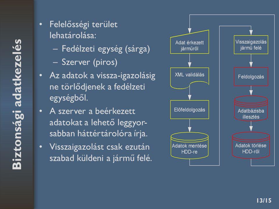 13/15 Biztonsági adatkezelés Felelősségi terület lehatárolása: –Fedélzeti egység (sárga) –Szerver (piros) Az adatok a vissza-igazolásig ne törlődjenek a fedélzeti egységből.
