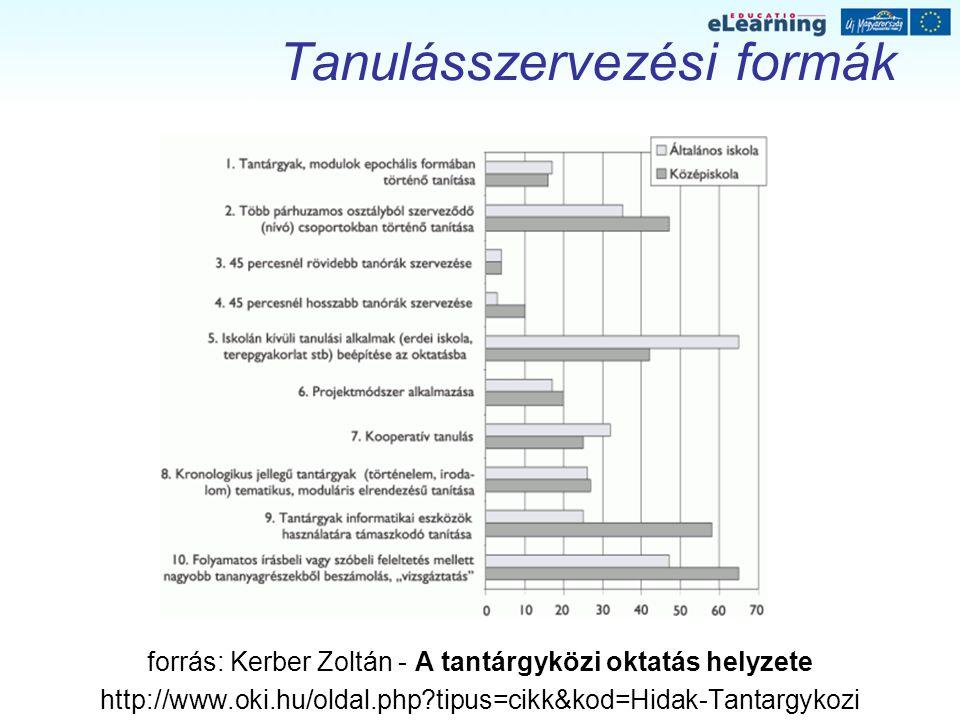 Tanulásszervezési formák forrás: Kerber Zoltán - A tantárgyközi oktatás helyzete http://www.oki.hu/oldal.php?tipus=cikk&kod=Hidak-Tantargykozi
