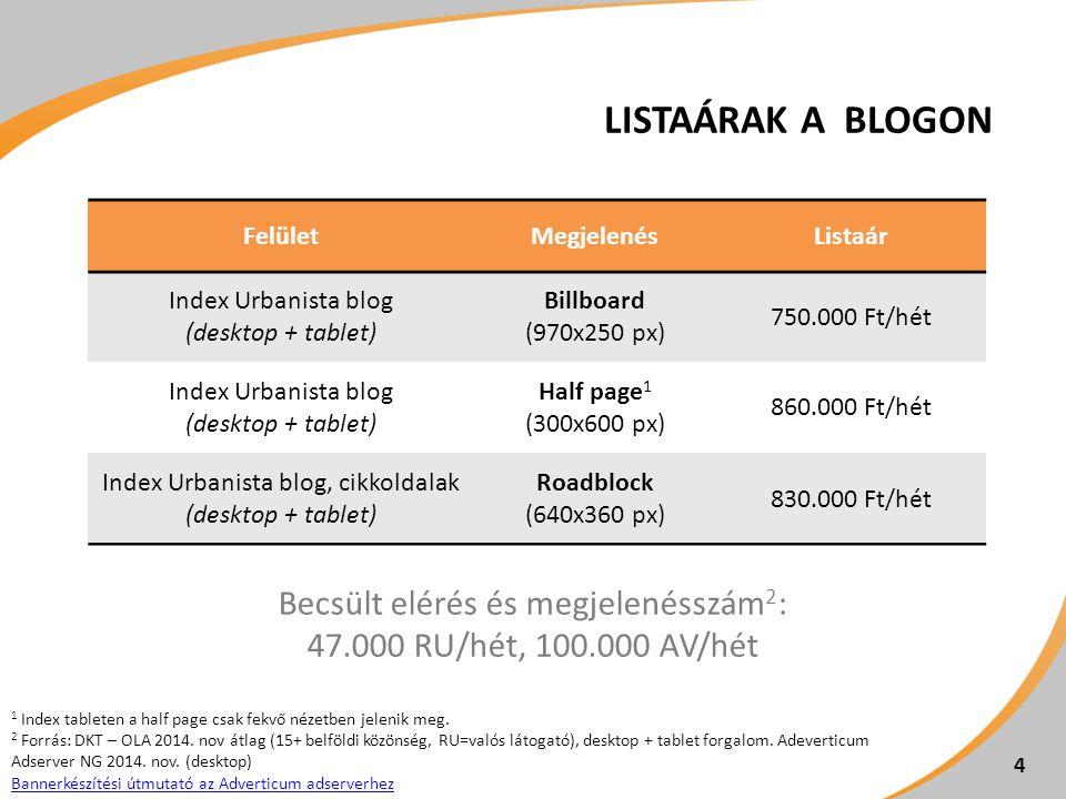 LISTAÁRAK A BLOGON FelületMegjelenésListaár Index Urbanista blog (desktop + tablet) Billboard (970x250 px) 750.000 Ft/hét Index Urbanista blog (desktop + tablet) Half page 1 (300x600 px) 860.000 Ft/hét Index Urbanista blog, cikkoldalak (desktop + tablet) Roadblock (640x360 px) 830.000 Ft/hét 1 Index tableten a half page csak fekvő nézetben jelenik meg.