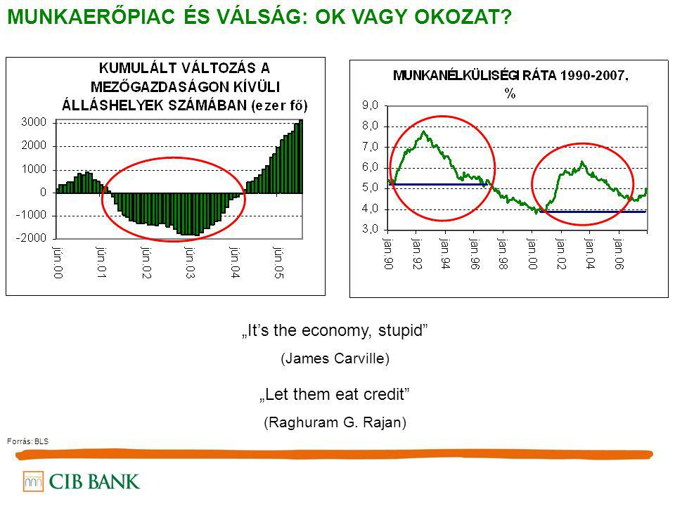 """MUNKAERŐPIAC ÉS VÁLSÁG: OK VAGY OKOZAT? Forrás: BLS """"It's the economy, stupid"""" (James Carville) """"Let them eat credit"""" (Raghuram G. Rajan)"""