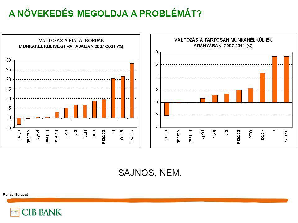 A NÖVEKEDÉS MEGOLDJA A PROBLÉMÁT? Forrás: Eurostat SAJNOS, NEM.