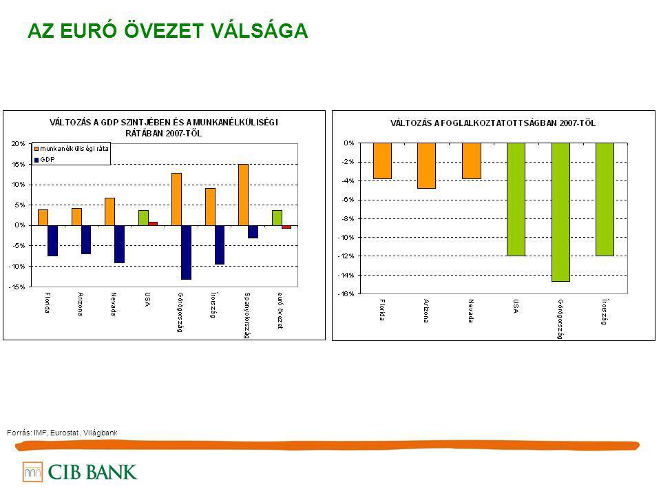 AZ EURÓ ÖVEZET VÁLSÁGA Forrás: IMF, Eurostat, Világbank