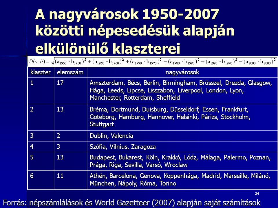 24 A nagyvárosok 1950-2007 közötti népesedésük alapján elkülönülő klaszterei Forrás: népszámlálások és World Gazetteer (2007) alapján saját számítások