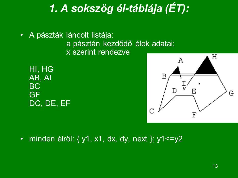 13 1. A sokszög él-táblája (ÉT): A pászták láncolt listája: a pásztán kezdődő élek adatai; x szerint rendezve HI, HG AB, AI BC GF DC, DE, EF minden él