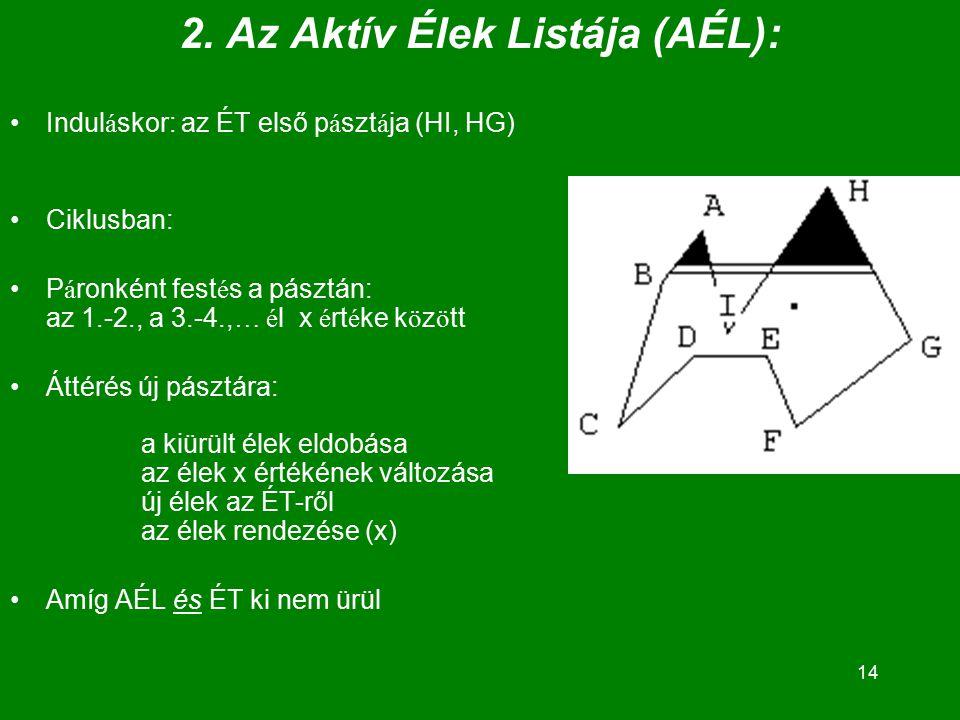 14 2. Az Aktív Élek Listája (AÉL): Indul á skor: az ÉT első p á szt á ja (HI, HG) Ciklusban: P á ronként fest é s a pásztán: az 1.-2., a 3.-4., … é l